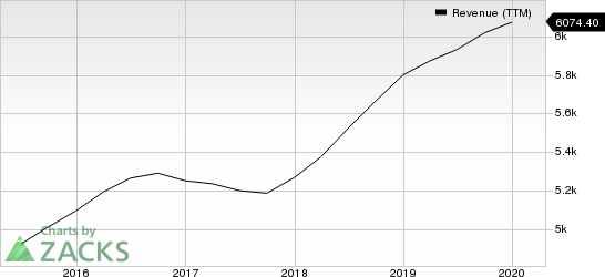 Robert Half International Inc. Revenue (TTM)
