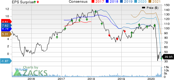 Copa Holdings SA Price, Consensus and EPS Surprise