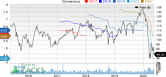 PPG Industries Inc Price and Consensus