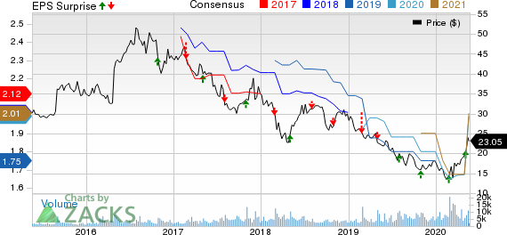 BG Foods, Inc. Price, Consensus and EPS Surprise