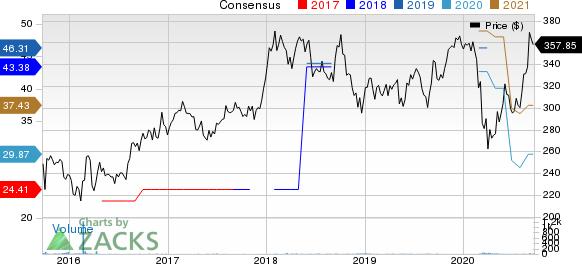 Mitsui  Co. Price and Consensus