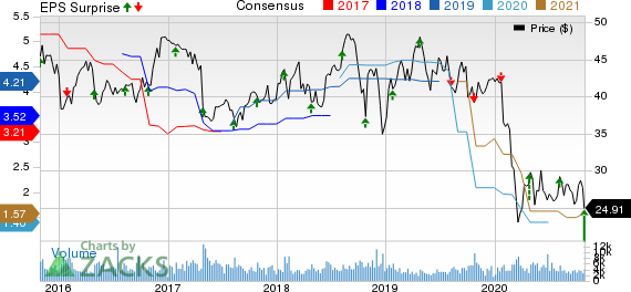 Avnet, Inc. Price, Consensus and EPS Surprise