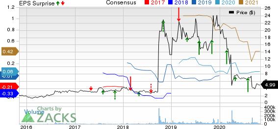 Amarin Corporation PLC Price, Consensus and EPS Surprise