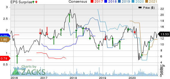 Beazer Homes USA, Inc. Price, Consensus and EPS Surprise