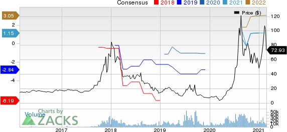 Overstock.com, Inc. Price and Consensus