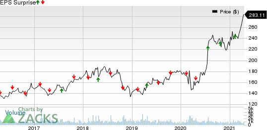 Watsco, Inc. Price and EPS Surprise