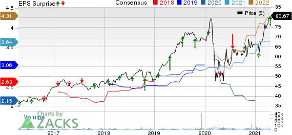 W.R. Berkley Corporation Price, Consensus and EPS Surprise
