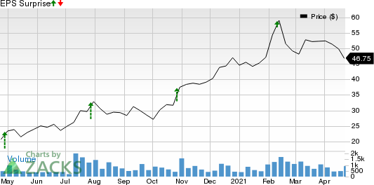 Turning Point Brands, Inc. Price and EPS Surprise