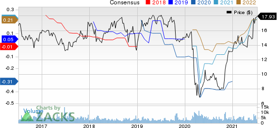 Covanta Holding Corporation Price and Consensus