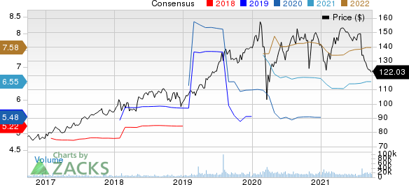 Fidelity National Information Services, Inc. Price and Consensus