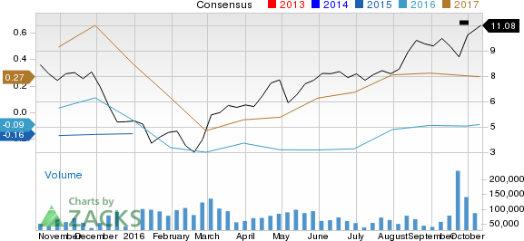 Is Encana (ECA) Stock a Solid Choice Right Now?
