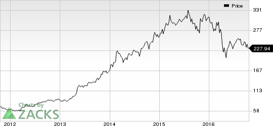 Allergan (AGN) Brings Juvederm Voluma XC to U.S. Market