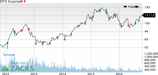 Will Lockheed Martin (LMT) Disappoint in Q3 Earnings?