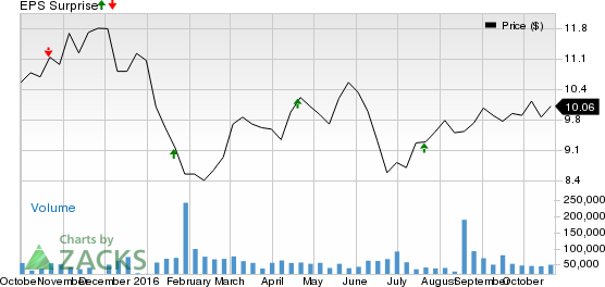 What's in Store for Huntington (HBAN) in Q3 Earnings?