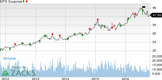 CMS Energy (CMS) Likely to Beat Q3 Earnings: Here's Why