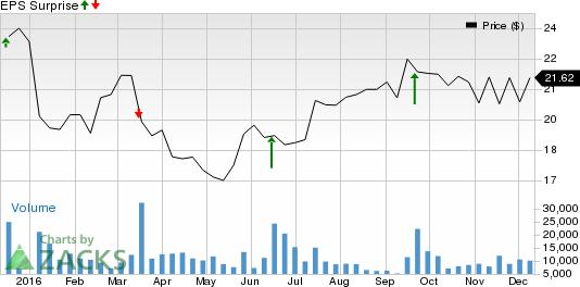 Jabil Circuit (JBL) Q1 Earnings: Will the Stock Surprise?