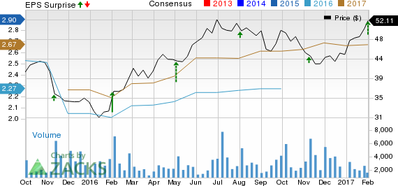 Energizer Holdings (ENR) Beats on Q1 Earnings & Revenues