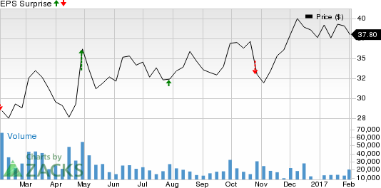 Should You Sell National Oilwell Varco (NOV) Before Earnings?