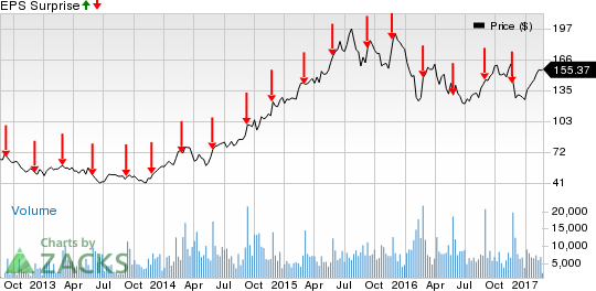 Is a Surprise in Store for Palo Alto (PANW) in Q2 Earnings?