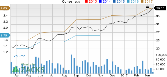 Surging Earnings Estimates Signal Good News for Applied Materials (AMAT)