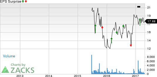 Milacron (MCRN) to Report Q1 Earnings: A Beat in Store?