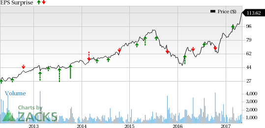 What to Expect from Marriott Vacations (VAC) in Q1 Earnings?
