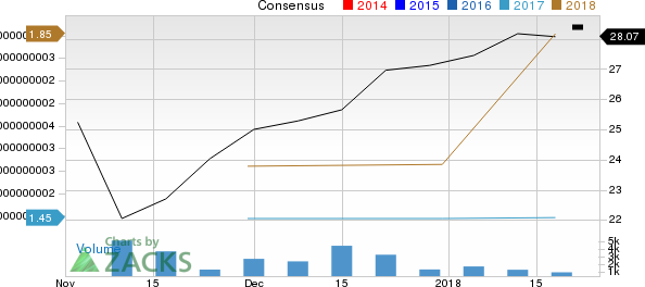 Cadence Bancorp Price and Consensus