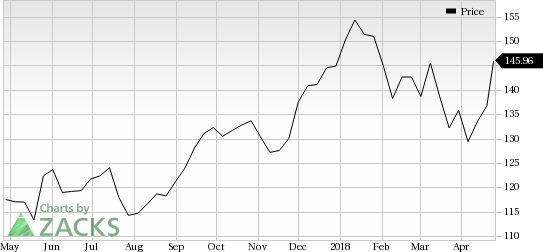 Norfolk Southern NSC Catches Eye Stock Jumps 6060% Nasdaq Inspiration Nsc Stock Quote
