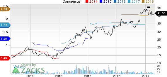 Comfort Systems USA, Inc. Price and Consensus