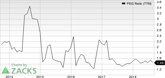 Nucor Corporation PEG Ratio (TTM)