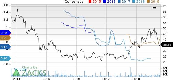 Cree, Inc. Price and Consensus