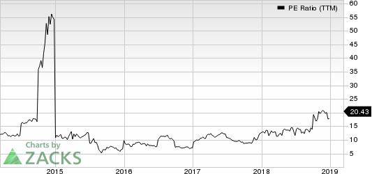 China Eastern Airlines Corporation Ltd. PE Ratio (TTM)