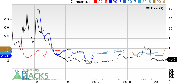 Arbutus Biopharma Corporation Price and Consensus