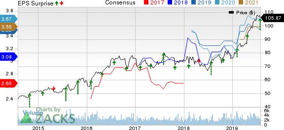 Cincinnati Financial Corporation Price, Consensus and EPS Surprise