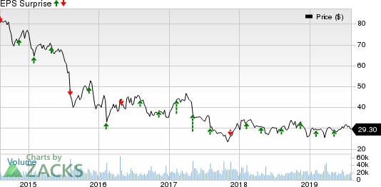 Viacom Inc. Price and EPS Surprise