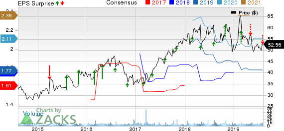 ORTHOFIX MEDICAL INC. Price, Consensus and EPS Surprise