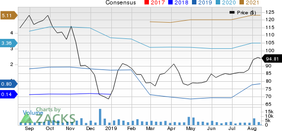 Neurocrine Biosciences, Inc. Price and Consensus