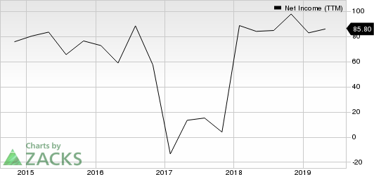 ABM Industries Incorporated Net Income (TTM)