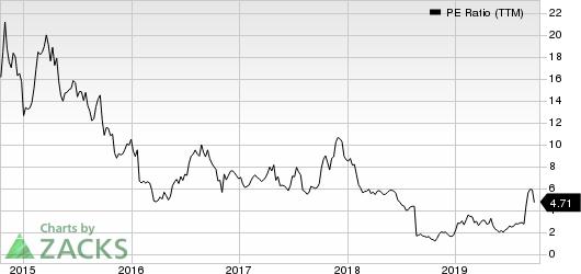 Lannett Co Inc PE Ratio (TTM)