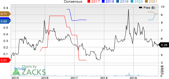 NetSol Technologies Inc. Price and Consensus