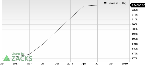 Samsung Electronics Co. Revenue (TTM)