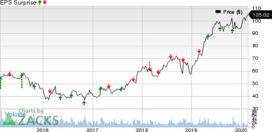 Armstrong World Industries, Inc. Price and EPS Surprise