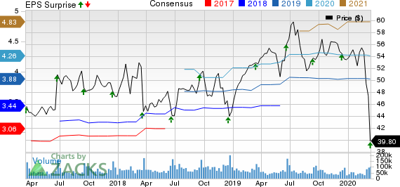 Oracle Corporation Price, Consensus and EPS Surprise