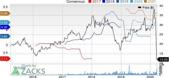 Century Communities, Inc. Price and Consensus