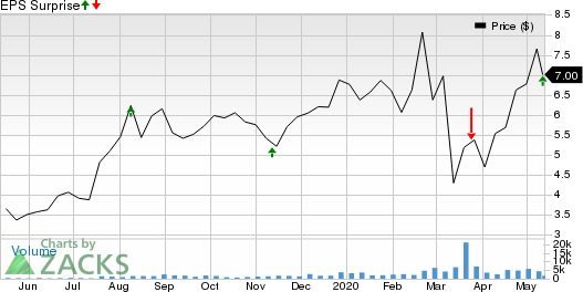 SilverCrest Metals Inc Price and EPS Surprise