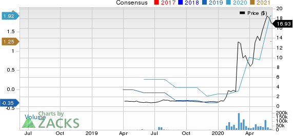 CoDiagnostics, Inc. Price and Consensus