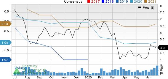 LG Display Co., Ltd. Price and Consensus