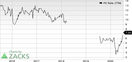 BrightSphere Investment Group Inc. PE Ratio (TTM)