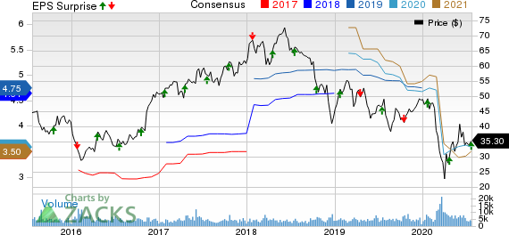 East West Bancorp, Inc. Price, Consensus and EPS Surprise