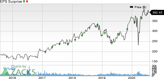 Humana Inc. Price and EPS Surprise